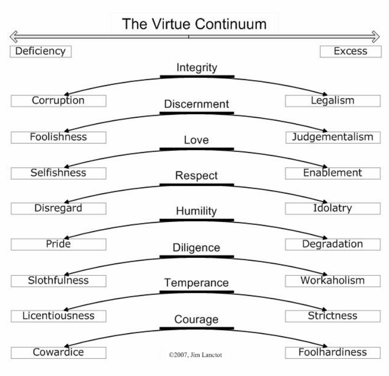 The Virtue Continuum